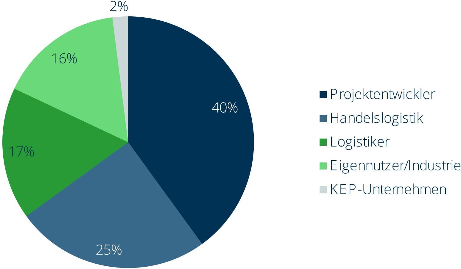 Errichtete Neubaulogistikfläche in Deutschland | GARBE IRE