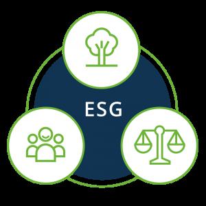 GARBE ESG Kriterien