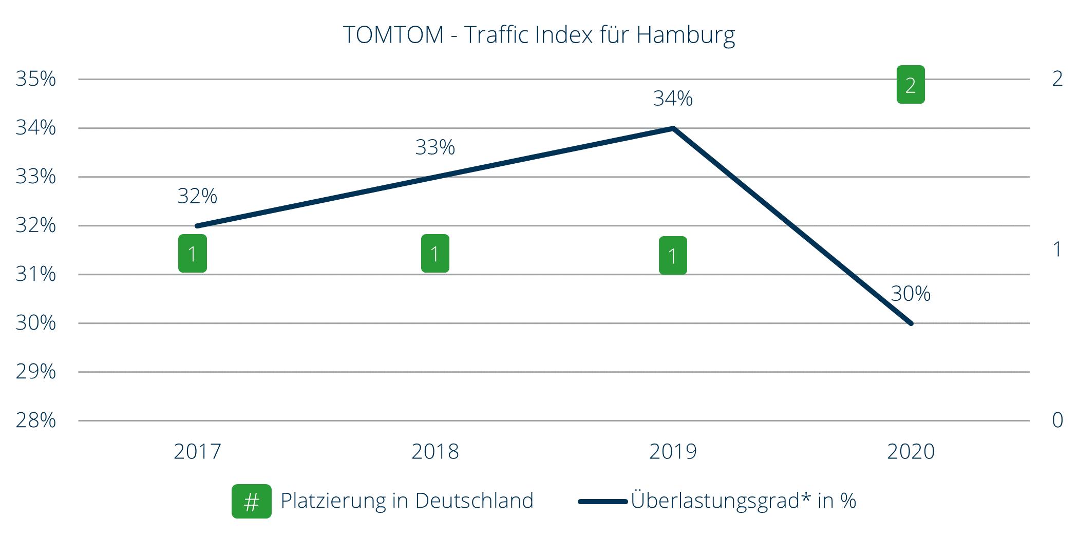 Traffic Index für Hamburg