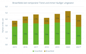 Fertiggestellte Logistikflächen nach Art der Grundstücksquelle (Quelle: bulwiengesa), *Prognose