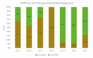 GARBE Track-Record bei Brownfield-Entwicklungen