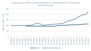 Entwicklung von Mieten und Kaufpreisfaktoren für Logistikimmobilien in Deutschland in der Indexbetrachtung, Q4 2000 = 100