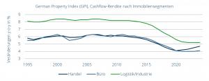 German Property Index (GPI), Cashflow-Rendite nach Immobiliensegmenten