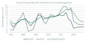German Property Index (GPI), Total Return nach Immobiliensegmenten