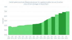 Farblich gekennzeichnete Mietpreisiterationen für Logistikimmobilien bis zum Erreichen eines 20-Cent-Anstieges in Deutschland (Durchschnitt der Top-8-Logistikregionen)