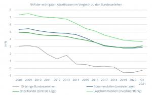 NAR der wichtigsten Assetklassen im Vergleich zu den Bundesanleihen, Stand Ende Q1 2021